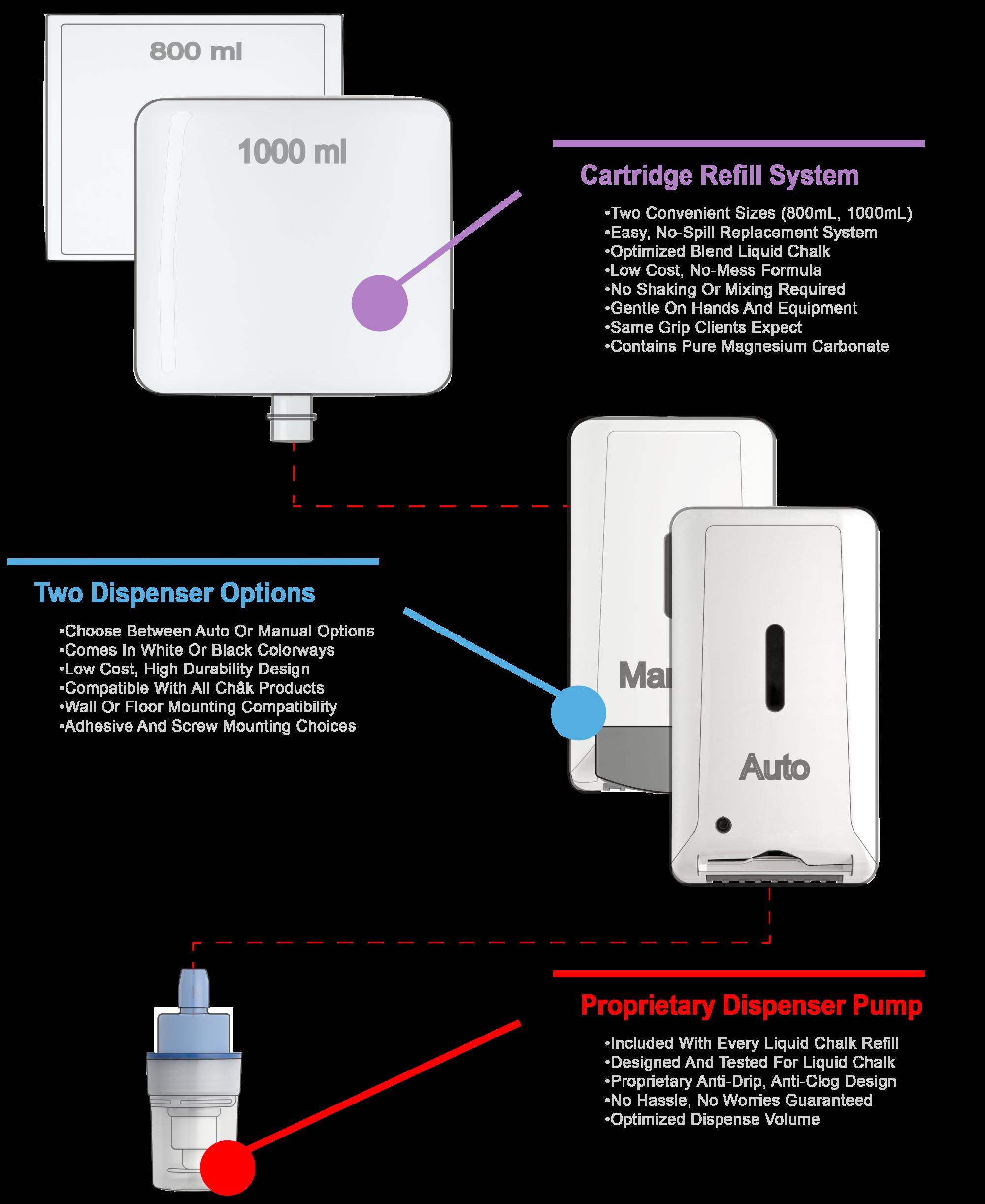 Chak Products liquid chalk system utilizes a cartridge refill system, dispenser, and a dispenser pump