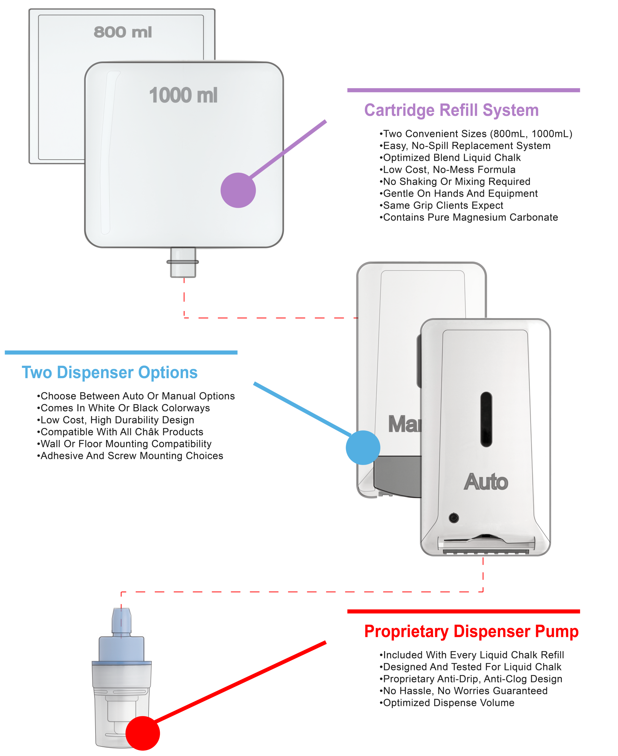Chak Products liquid chalk system utilizes a cartridge refill system, dispenser, and a dispenser pump