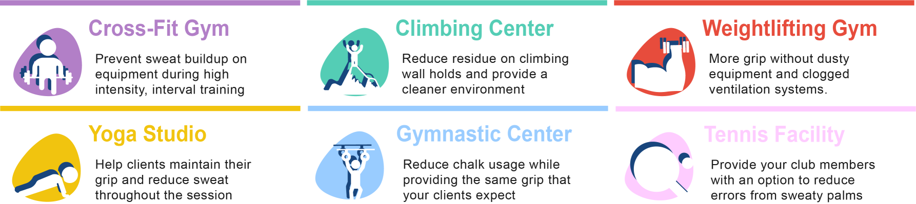 Graphic showing the benefit of liquid chalk in various gyms, climbing centers, and fitness centers